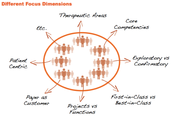 Focus dimensions